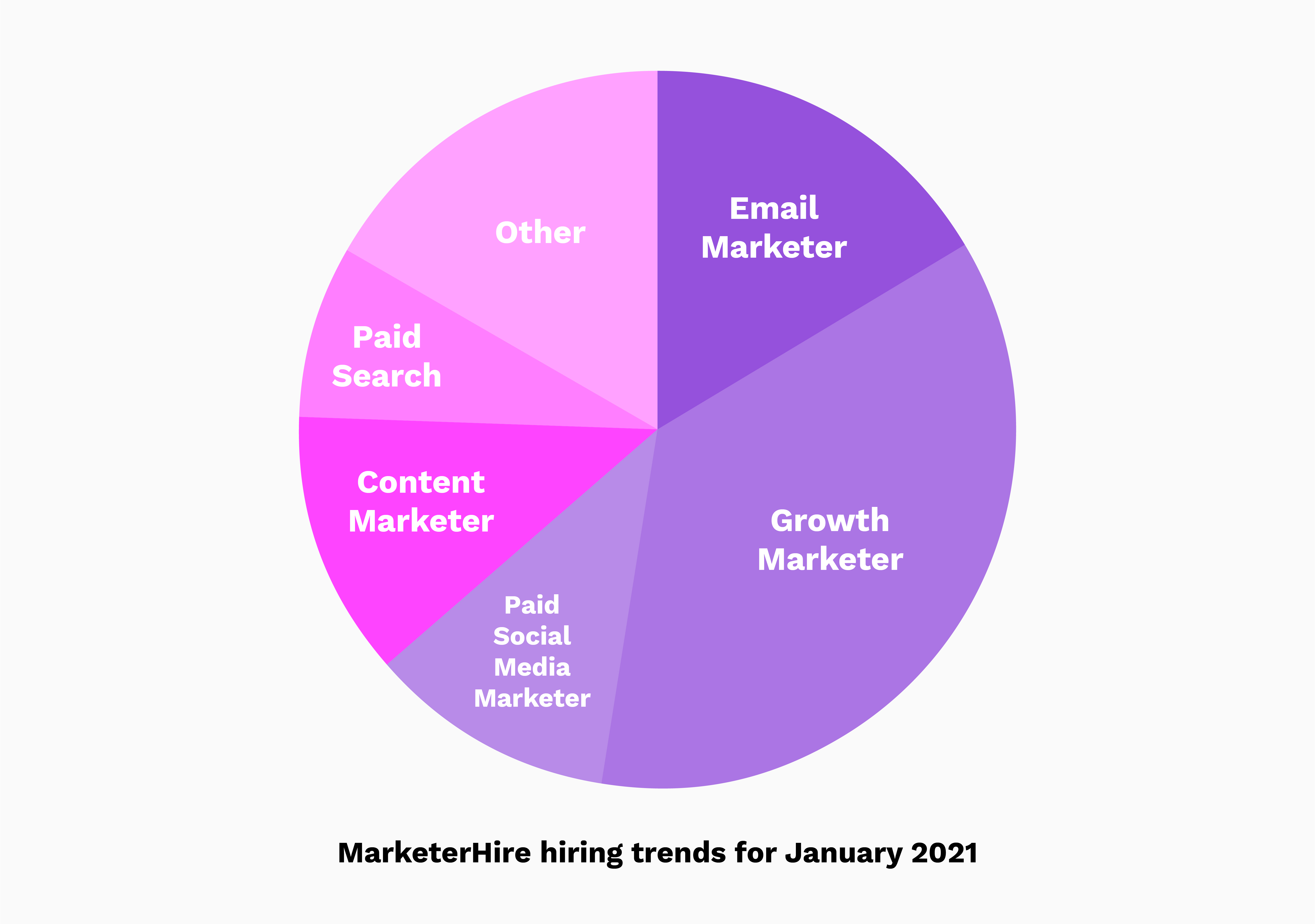 Marketing hiring trends in January 2021