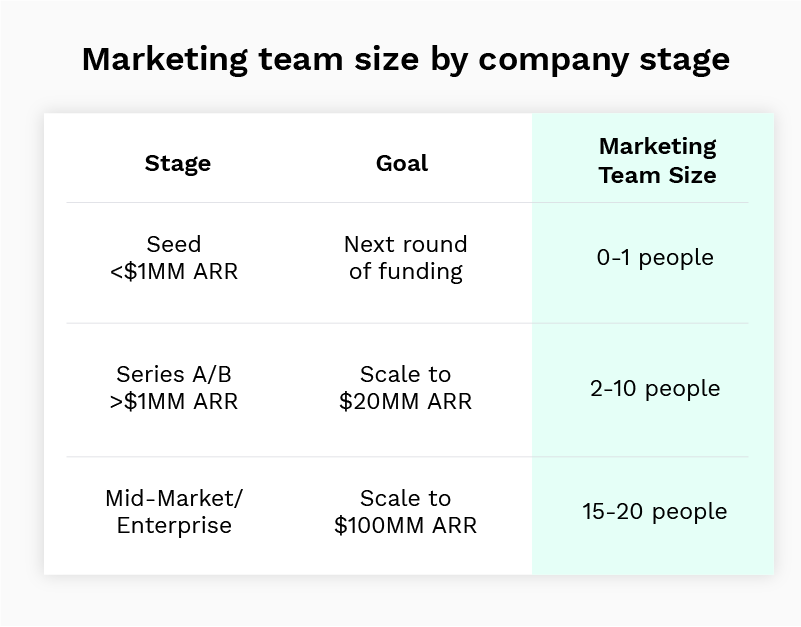 Marketing team size by company stage