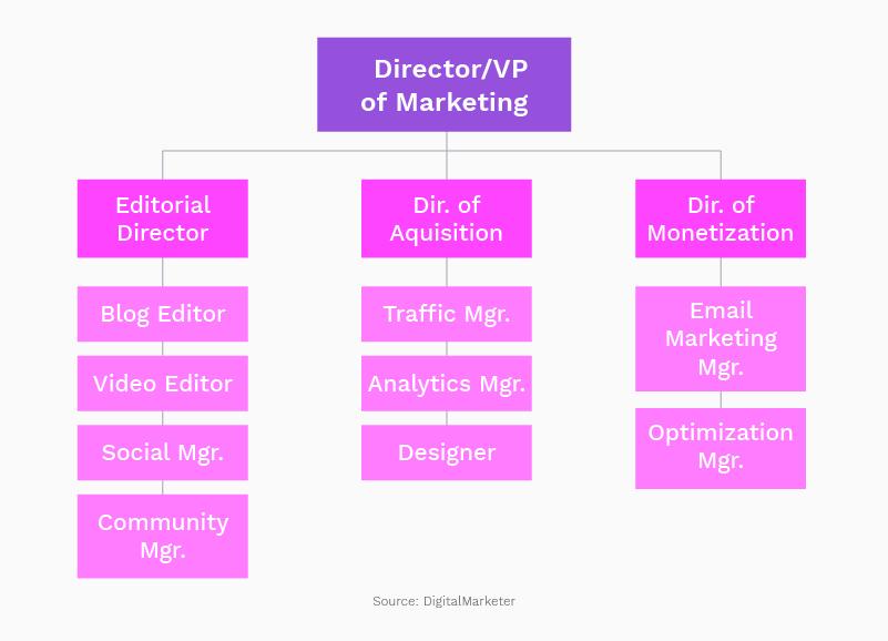 Example marketing org chart