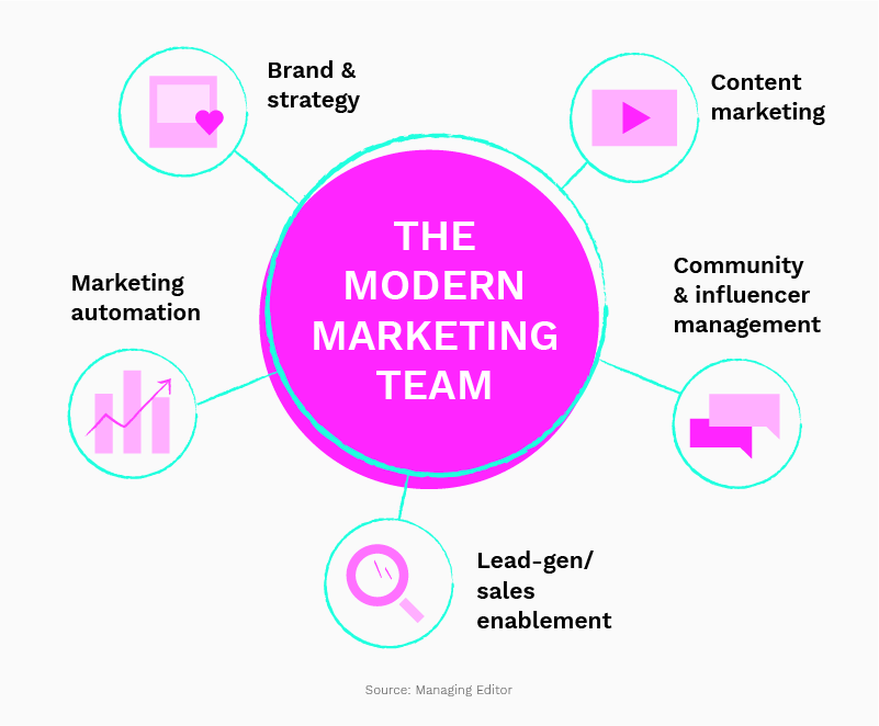 The modern marketing team chart