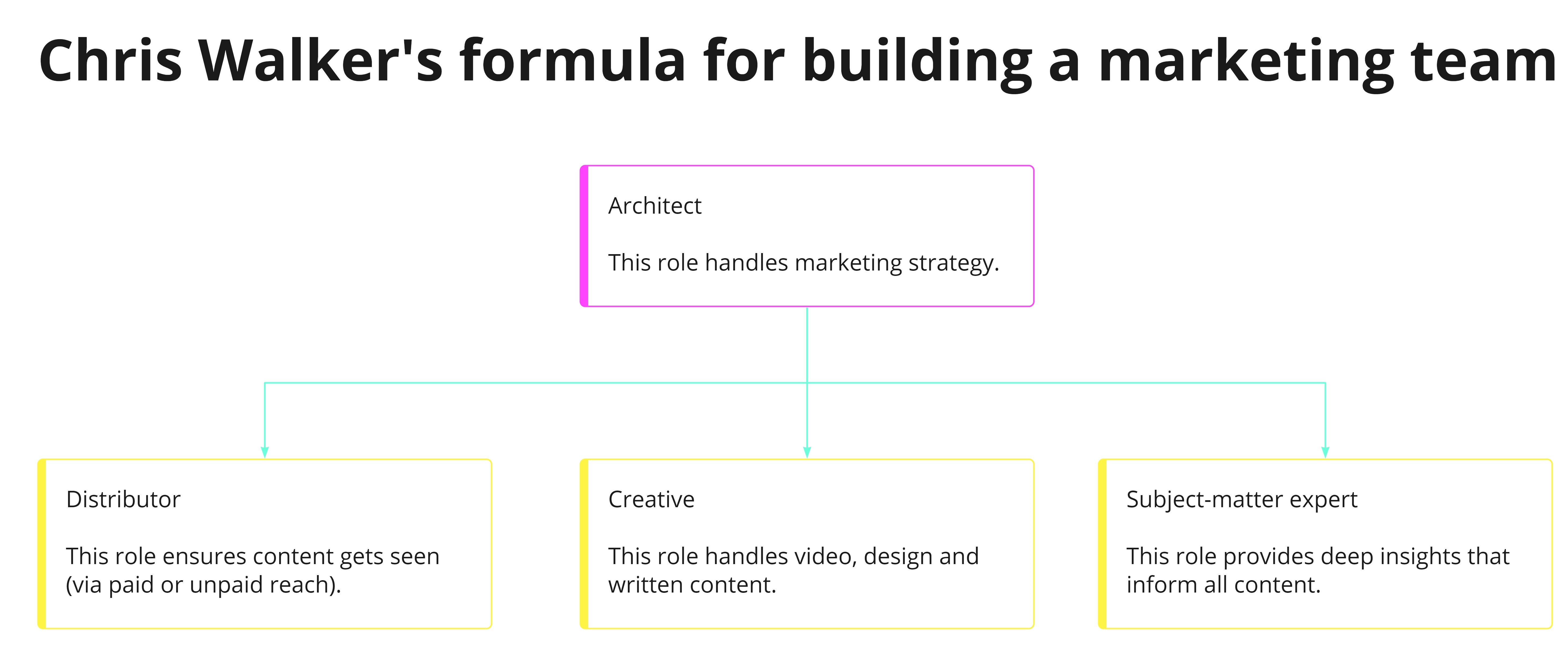 Chris Walker's formula for building a marketing team