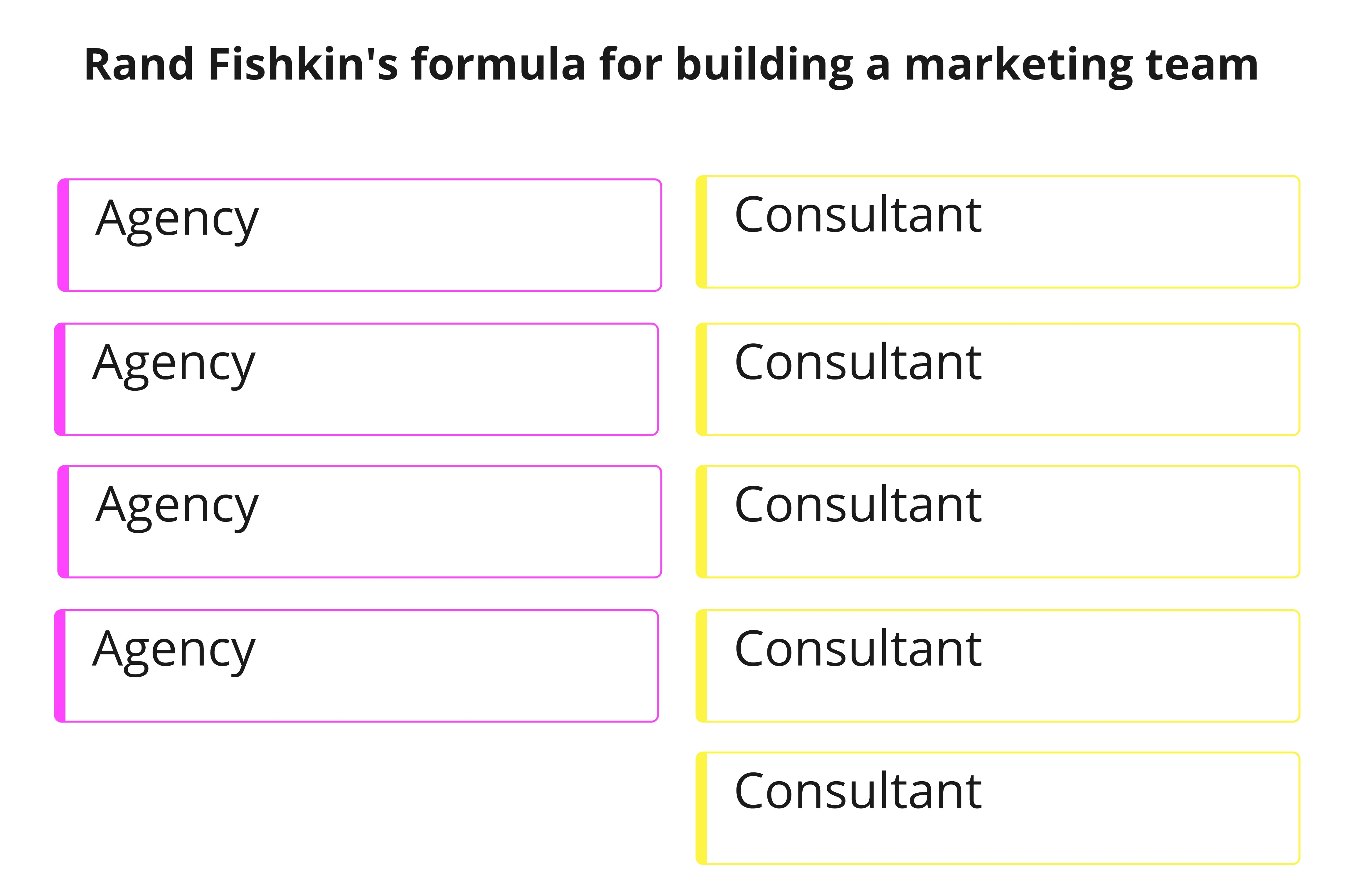 Rand Fishkin's formula for building a marketing team