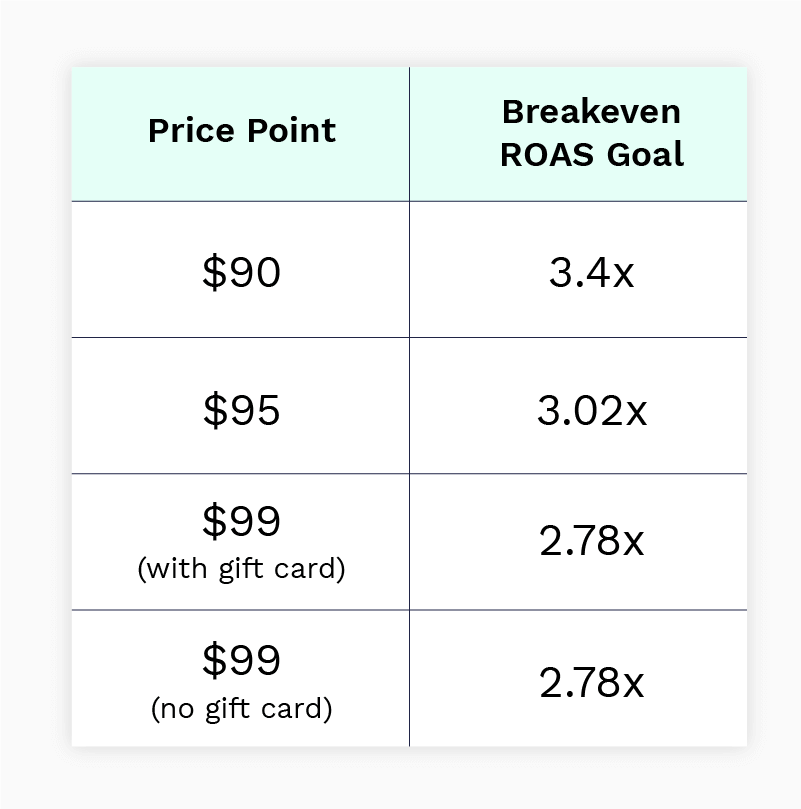 ROAS goals based on price point