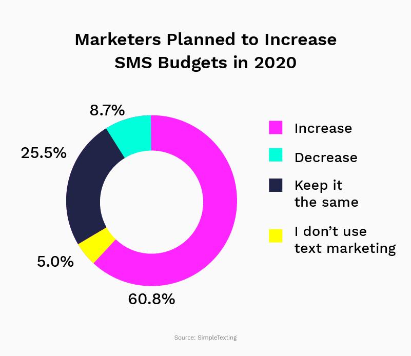 SMS marketing budgets 2020