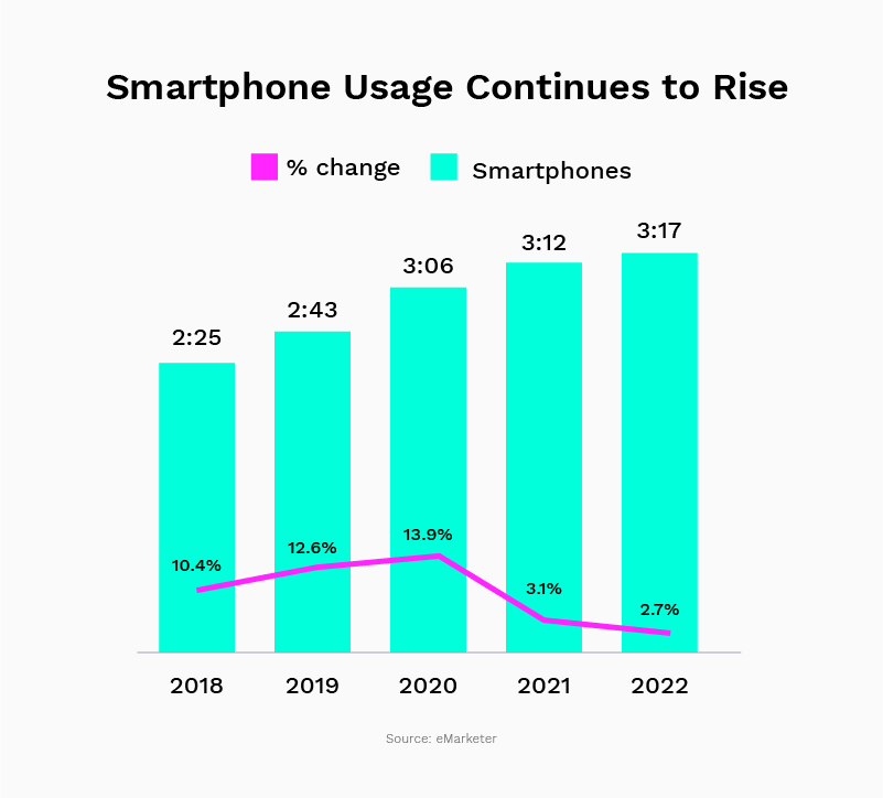 Smartphone usage continues to rise in 2021