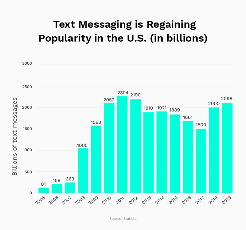 Text messaging usage: How many SMS are sent each day in the U.S.?