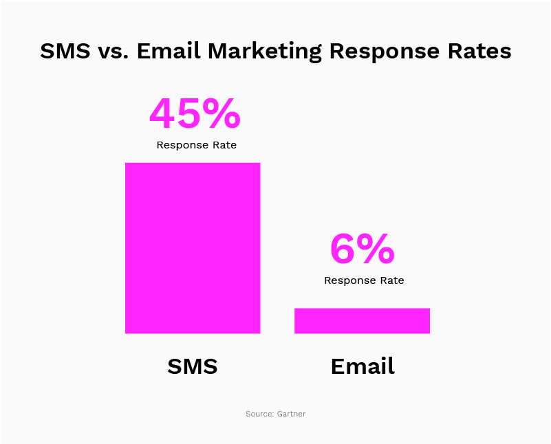 SMS verses email statistics 2021