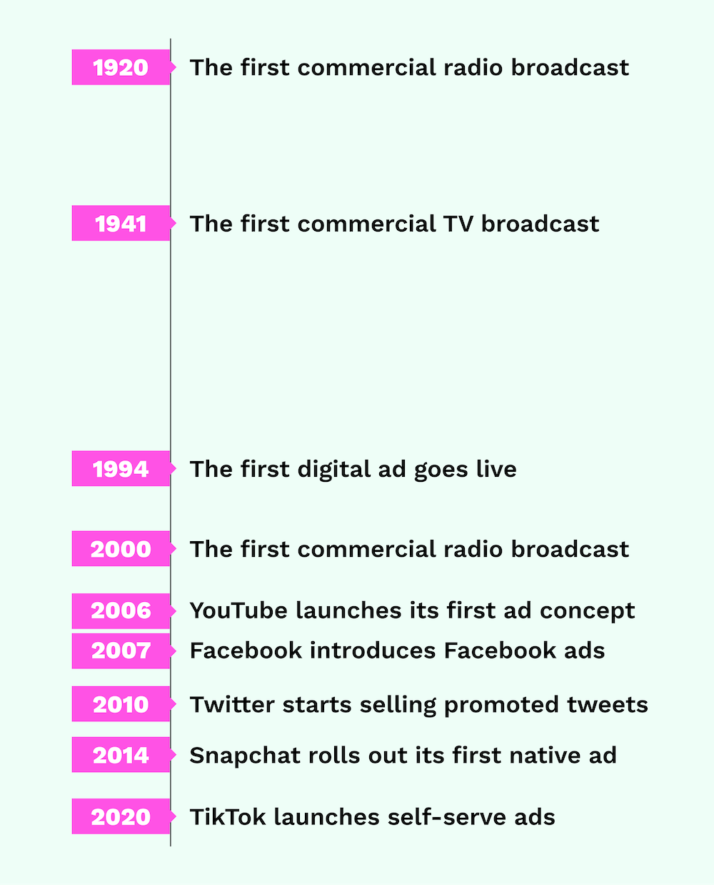 Non-comprehensive timeline of paid channel debuts.