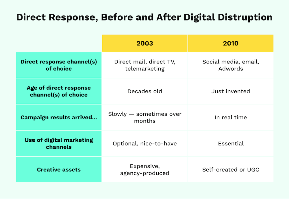 Direct Response, Before & After Digital Disruption