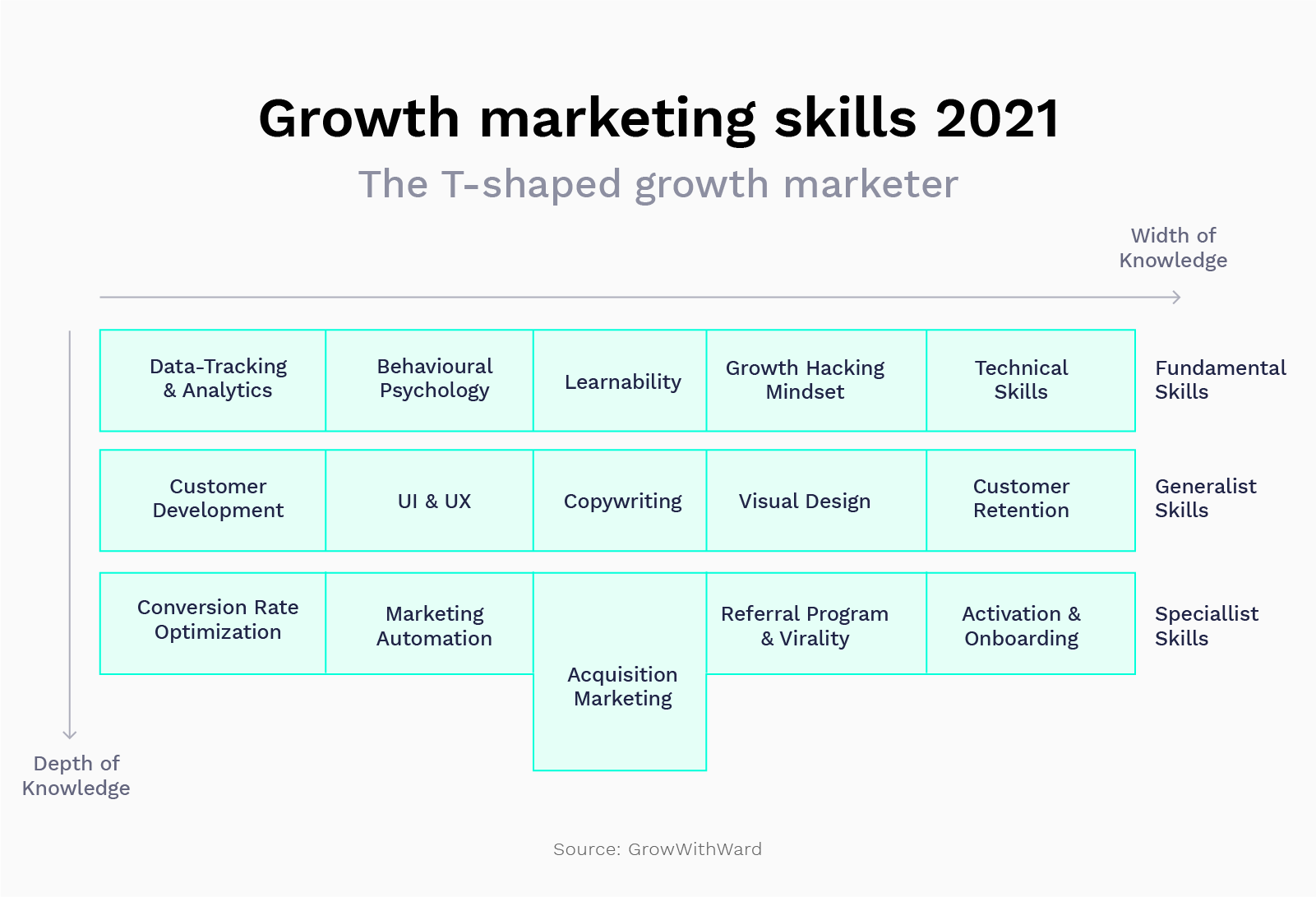 T-shaped growth marketer in 2021