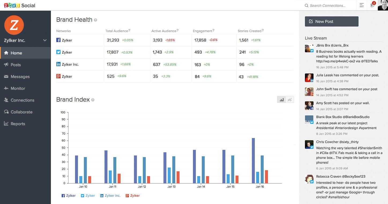 Zoho Social - great pricing and social media platform analytics