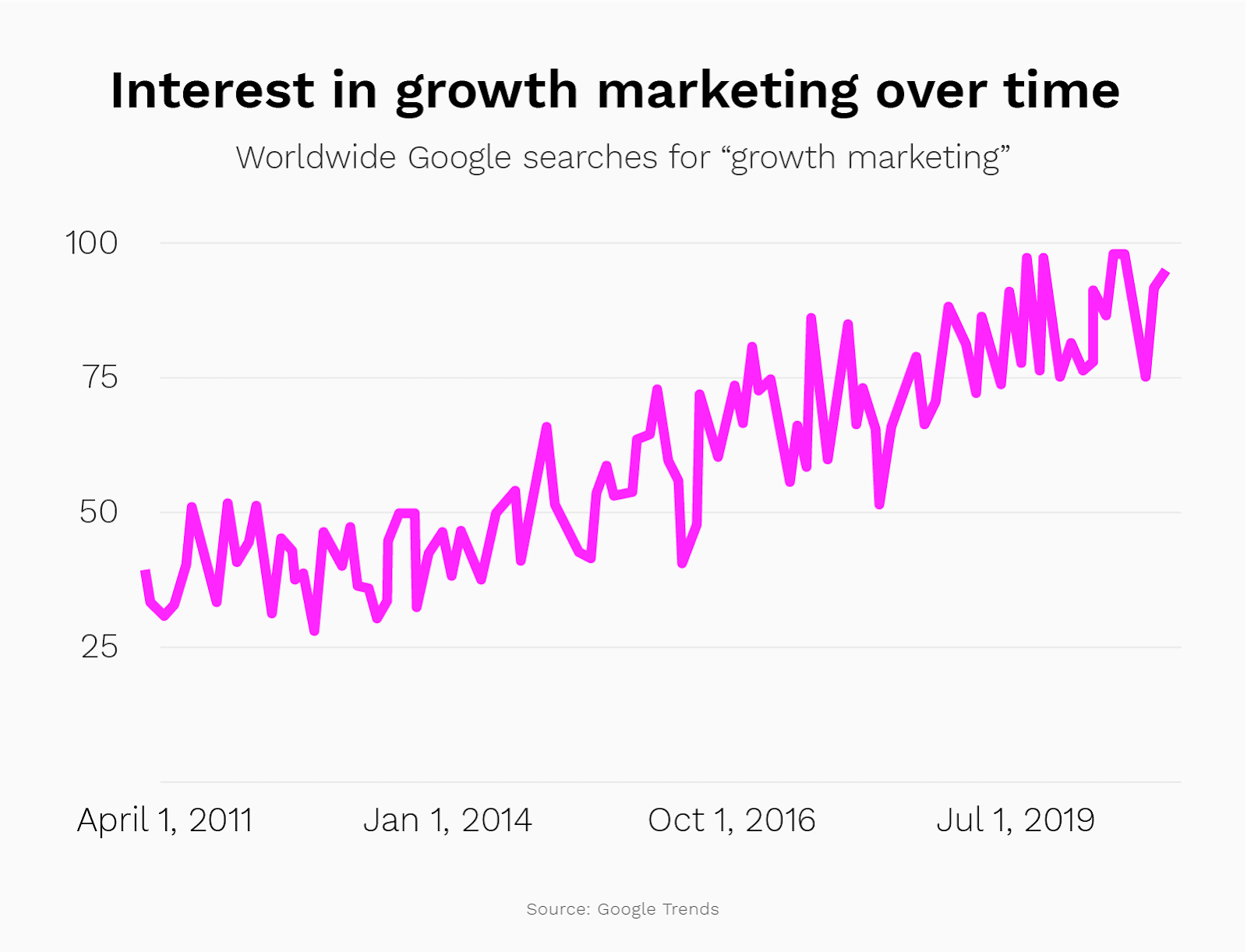 Content marketing tool example, how to use Google Trends
