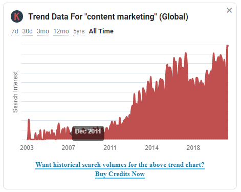 Content marketing tool example. How to use Keywords everywhere.