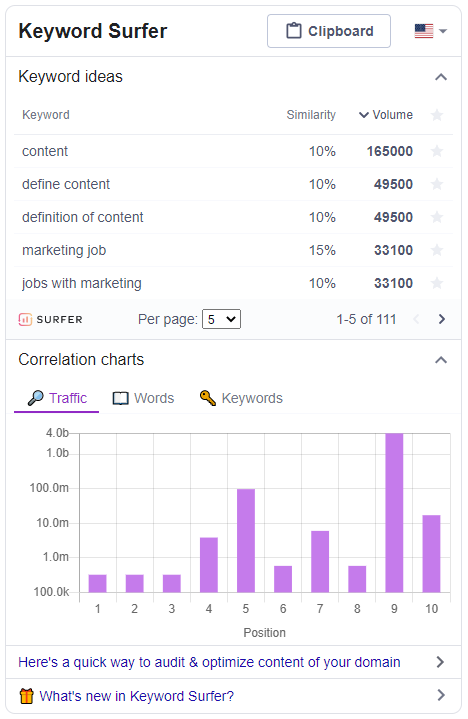 Content marketing tool example. How to use Keyword Surfer