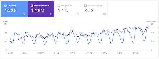Content marketing tool example. How to use Google Search Console.