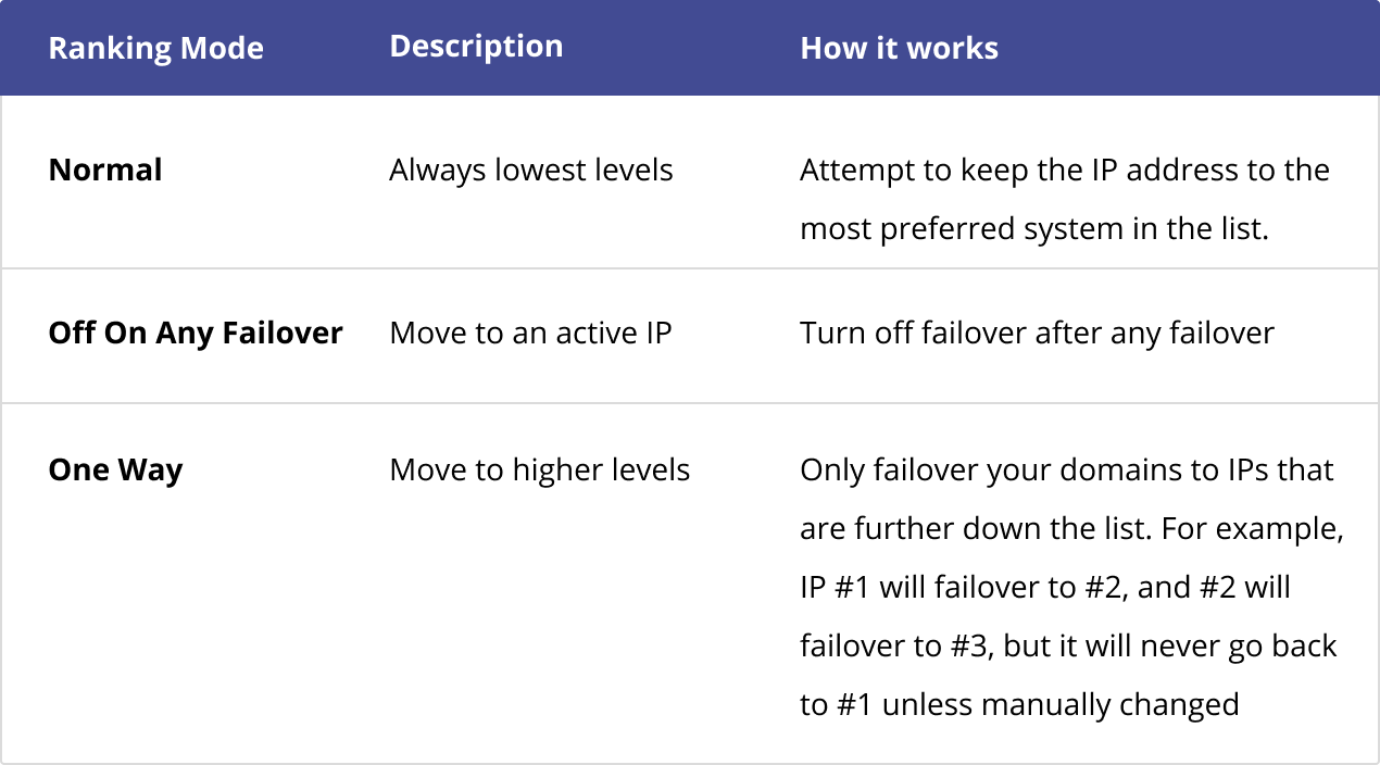 Types of DNS Failover