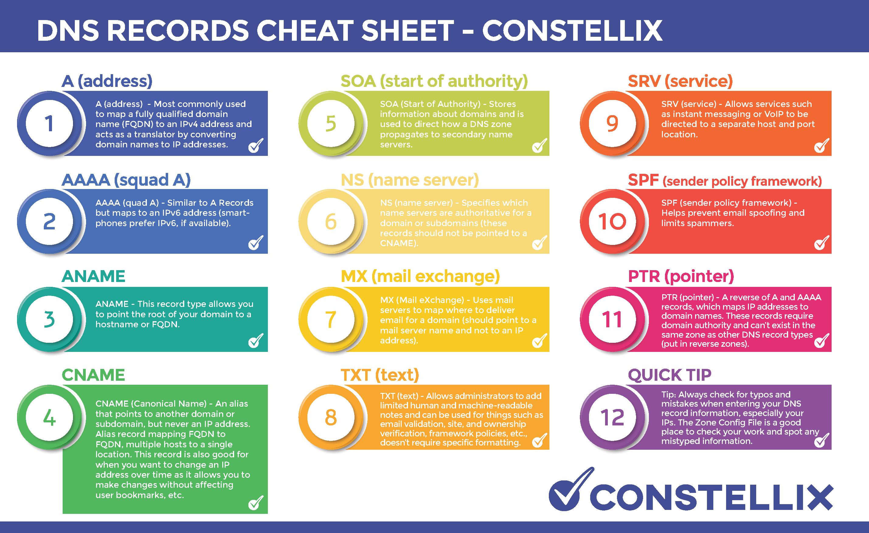 dns records cheat sheet