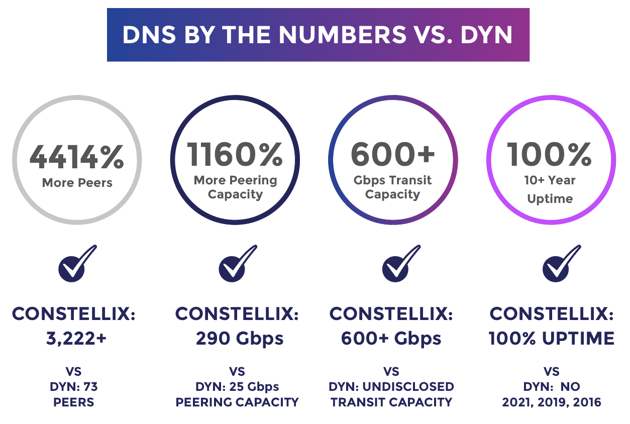 DYN DNS Network Number