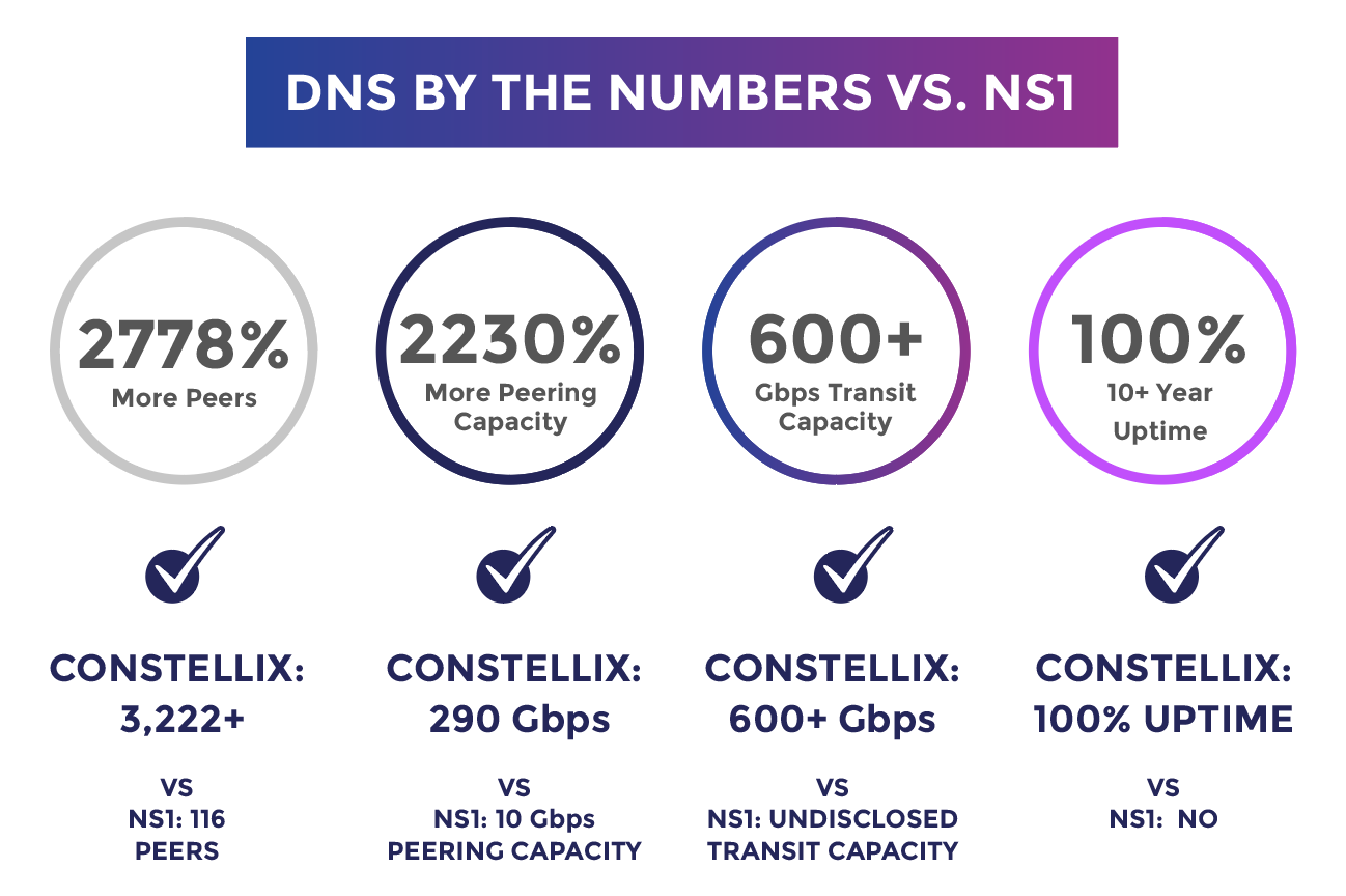 NS1 DNS Network Numbers