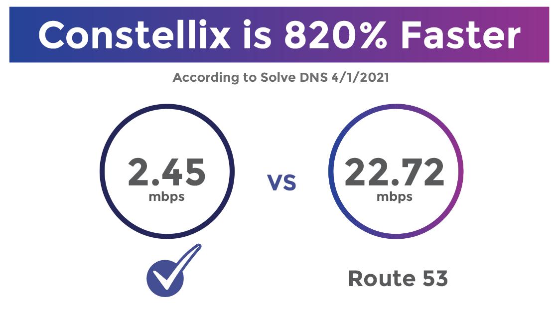 DNS Speed Comparison AWS Amazon Route 53 speed 2021