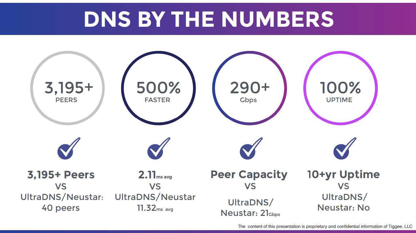 UltraDNS / Neustar DNS Performance Comparison