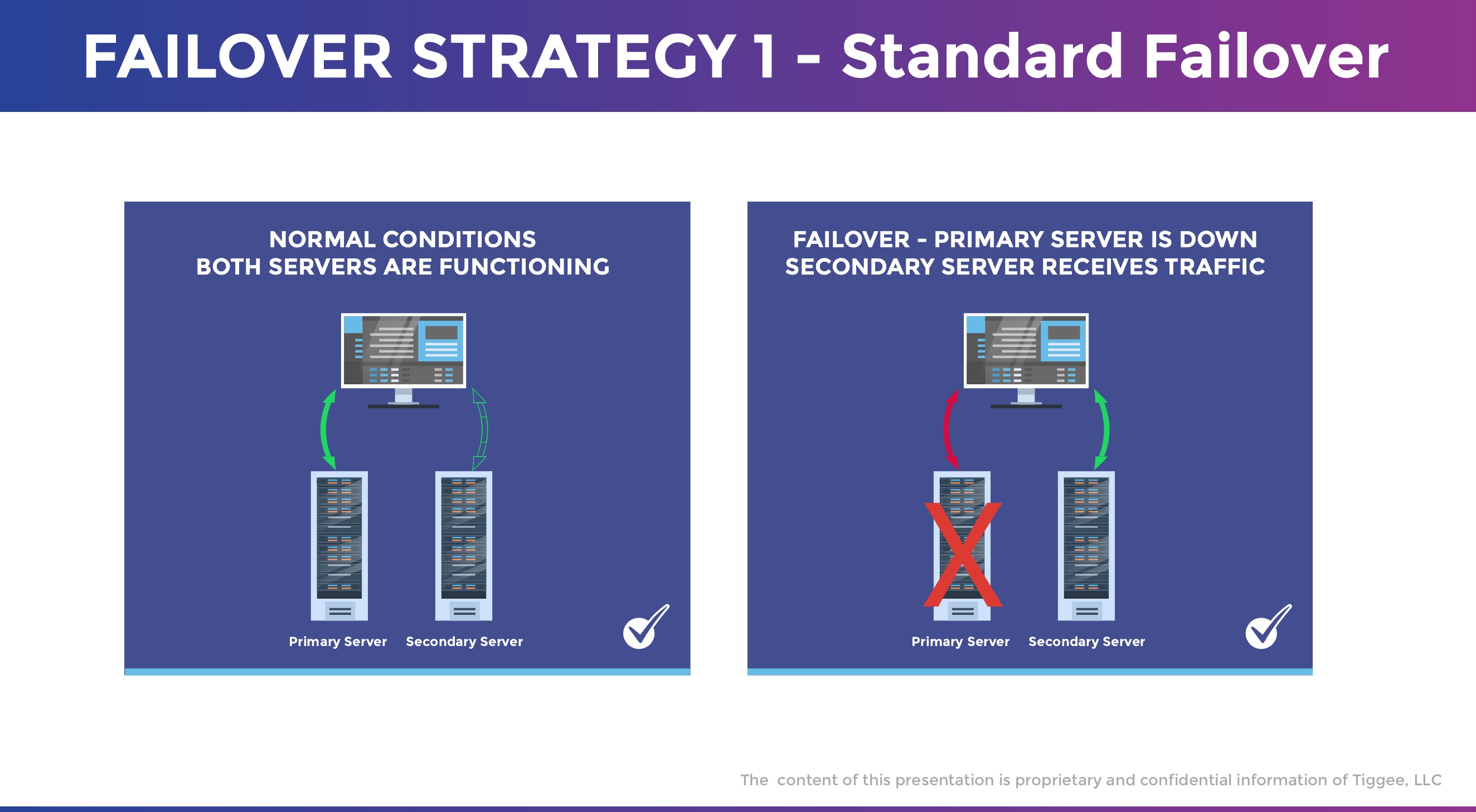 DNS Failover Strategy 1 - Both servers functioning - Failover - Primary server is down and secondary server receives traffic