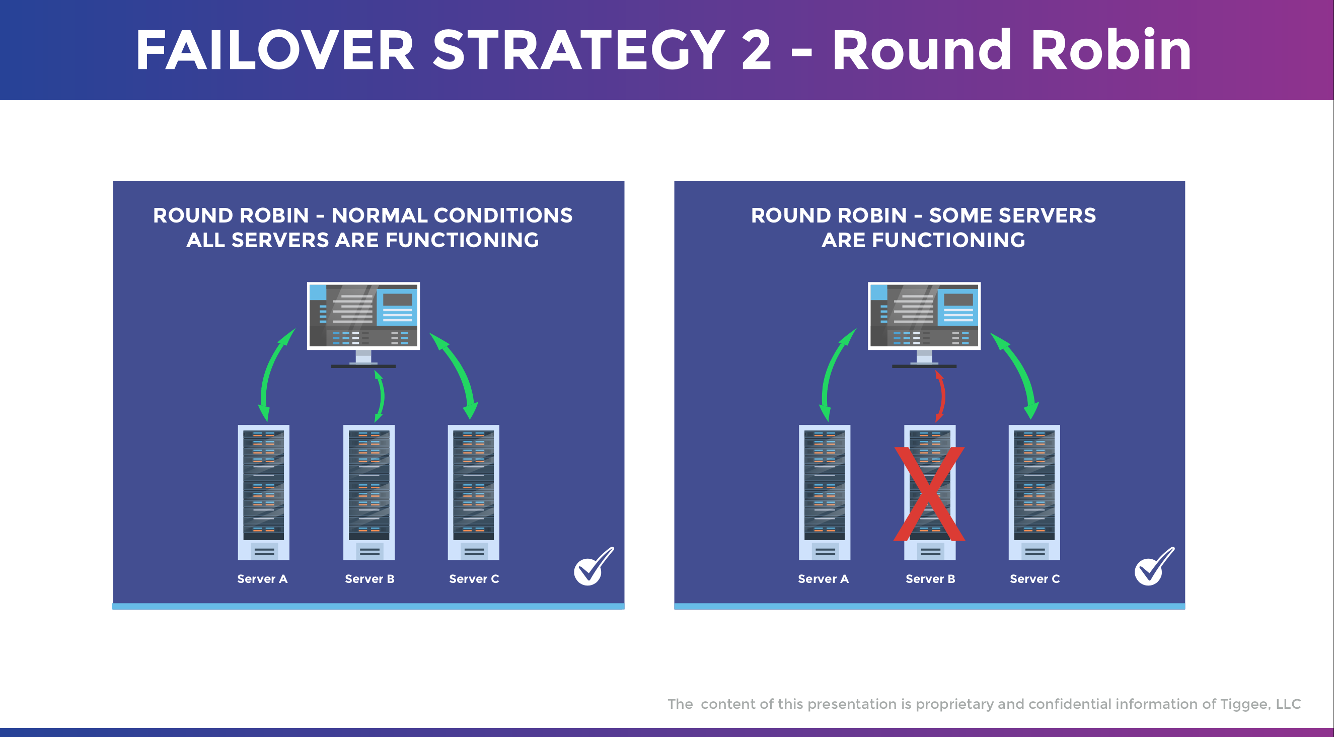 DNS Failover Strategy 2 - Round Robin Configuration Infographic Example