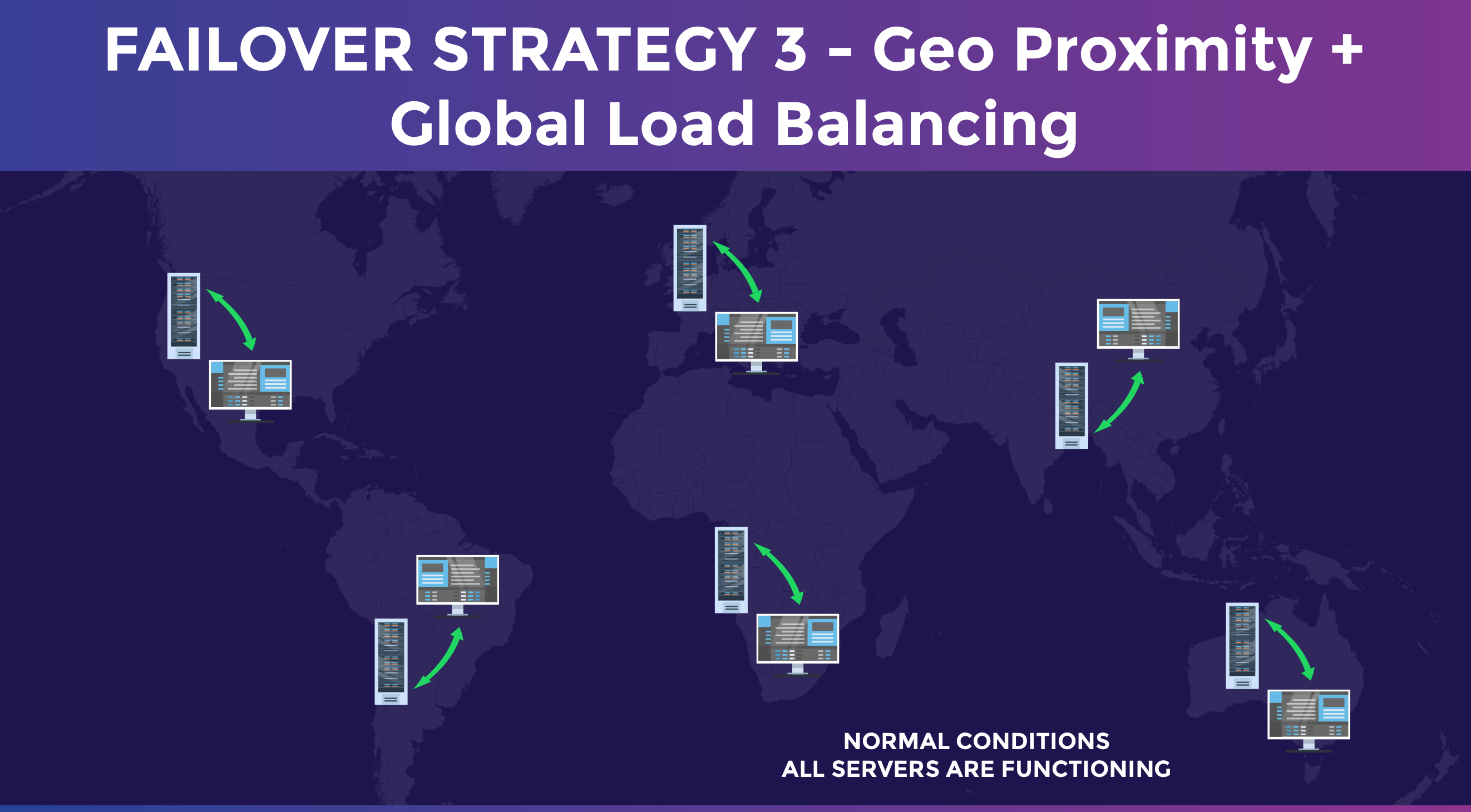 DNS Failover Strategy 3 - Geo Proximity and Global Load Balancing Example Infographic