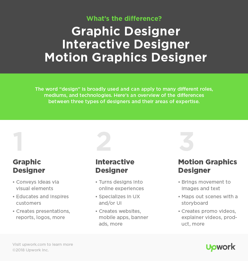 What Type Of Designer Do You Need Upwork