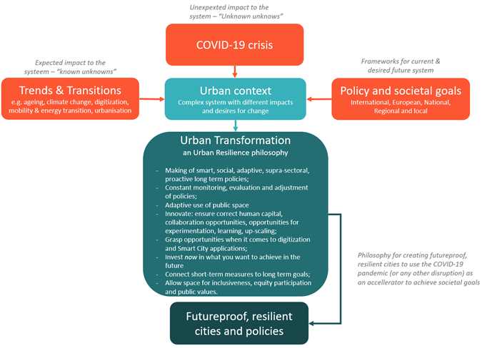 Graphic of urban transformation philosophy