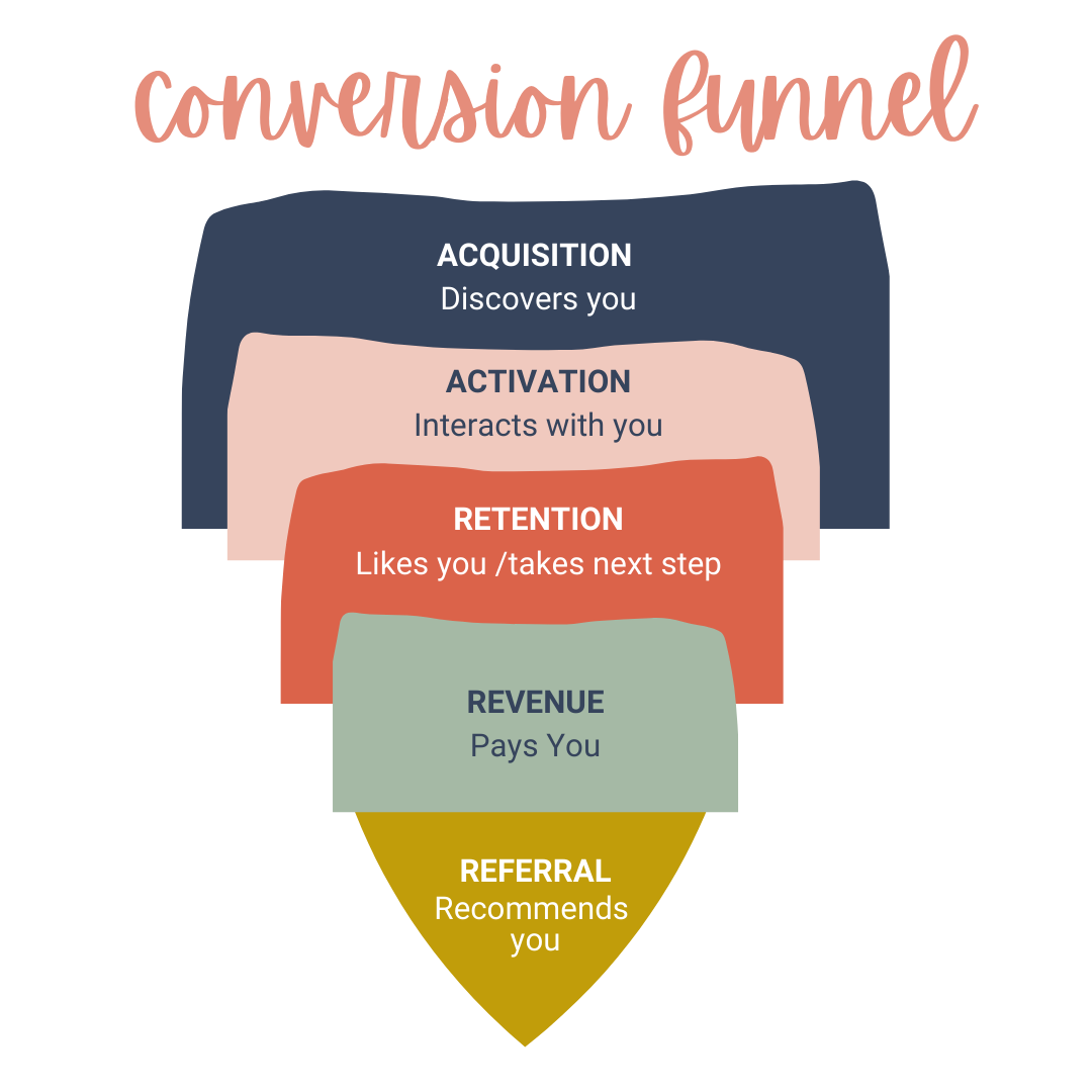 """A photo of several color blocks that make an upside down triangle (point down) with words on each section about how customers interact and convert from interested into paying customers. Title on top of image says, """"conversion funnel"""" in a scripty pink font."""