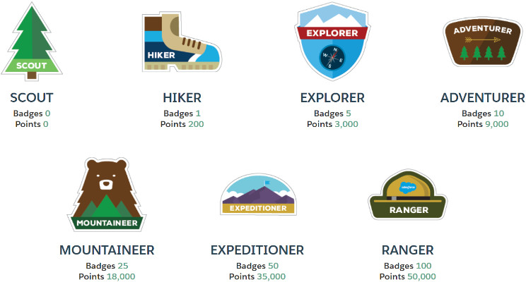 Trailhead Badges
