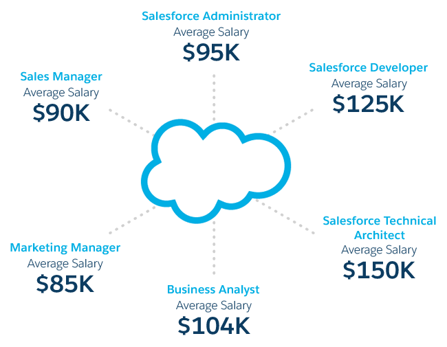 Salesforce Salaries