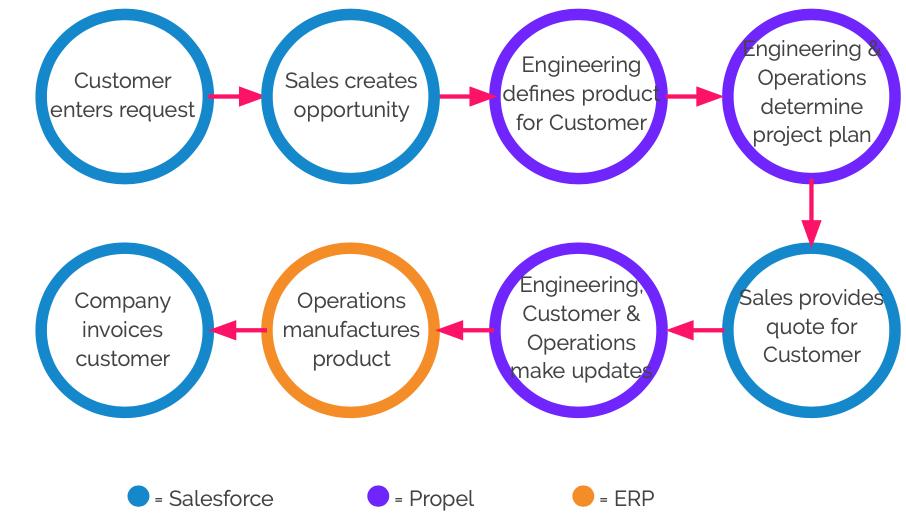 eto-process