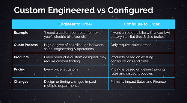 Custom engineered products versus configured to order products