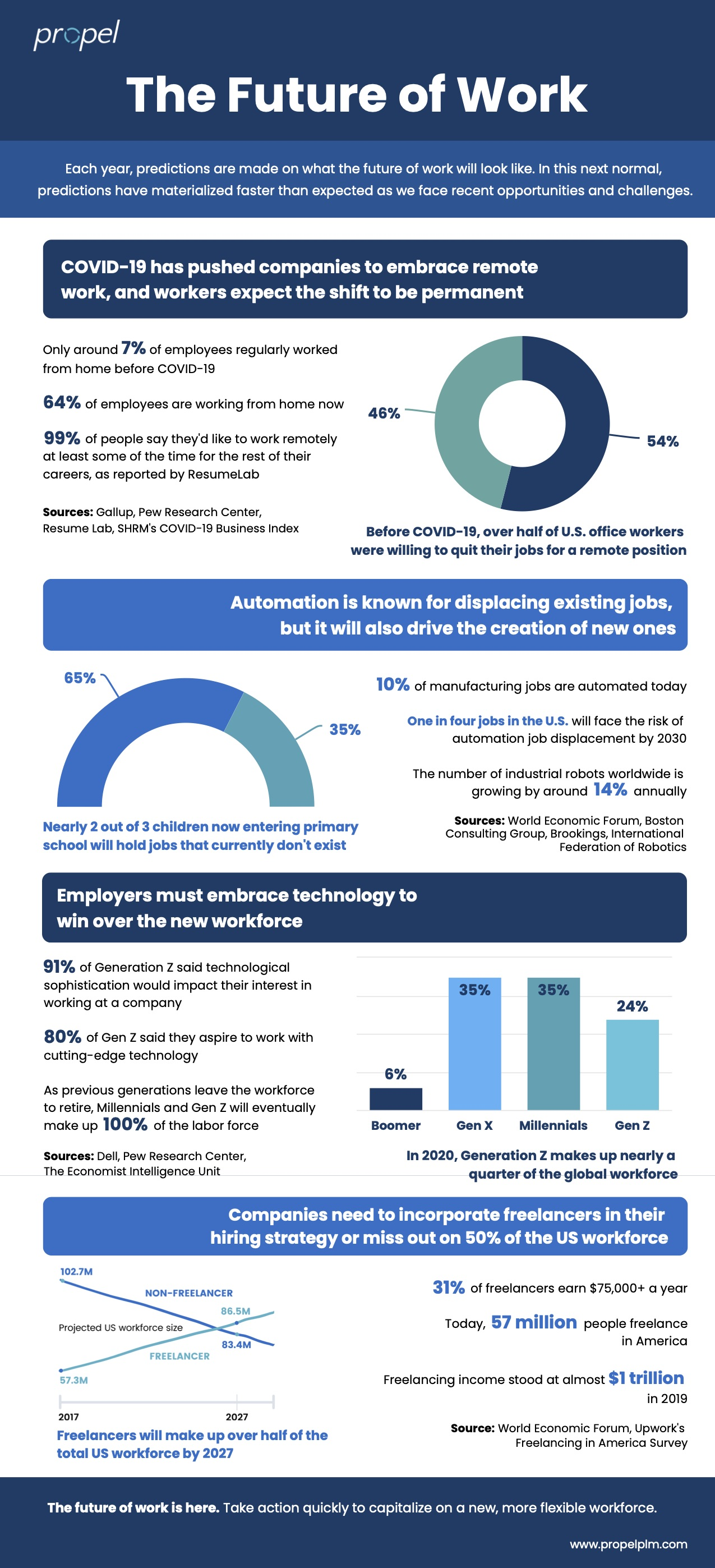 The Future of Work infographic Propel