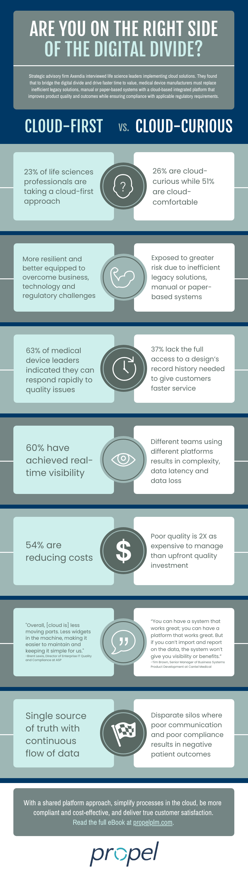 Cloud-First Medical Device Digital Strategy Infographic
