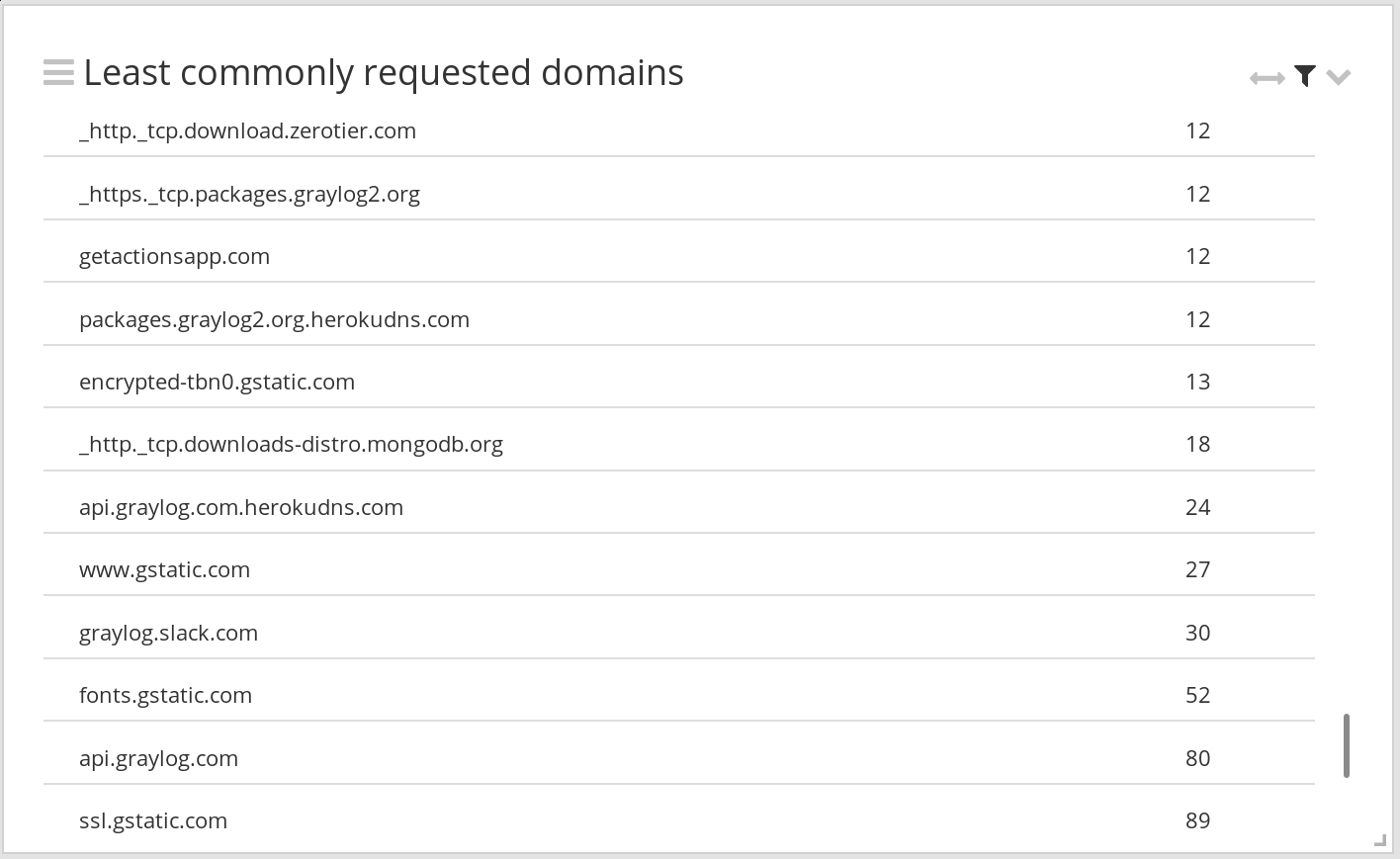 Widget: Least commonly requested domains