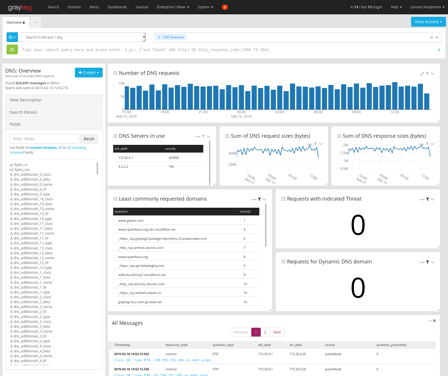 Graylog Dashboard