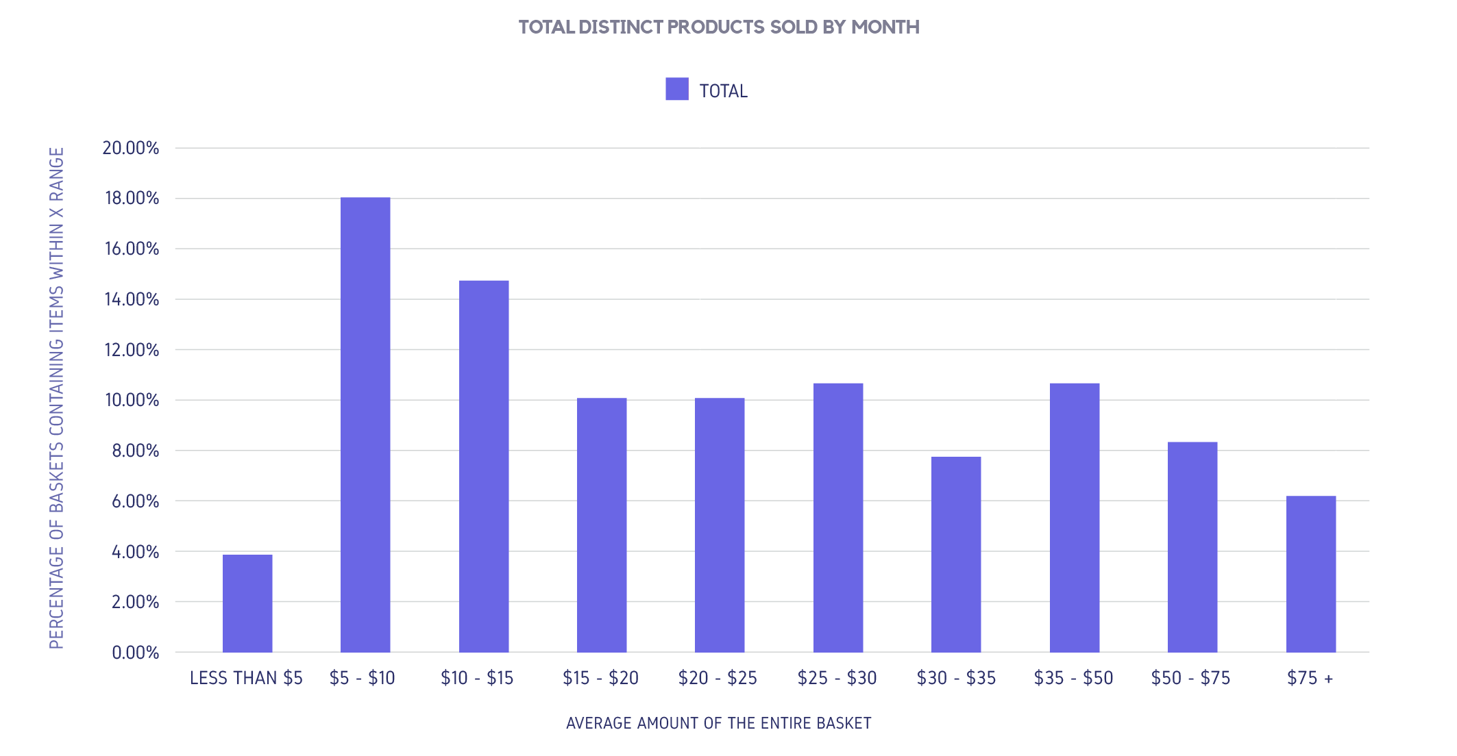 TOTAL DISTINCT PRODUCTS SOLD BY MONTH