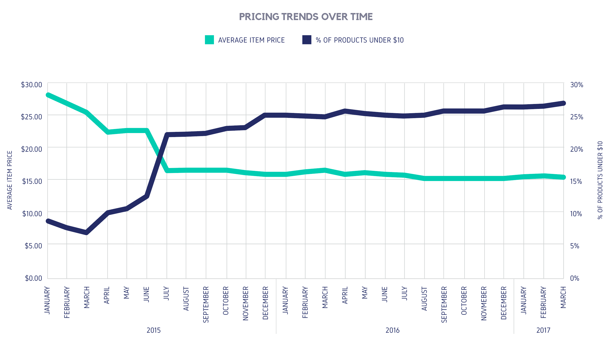 PRICING TRENDS OVER TIME