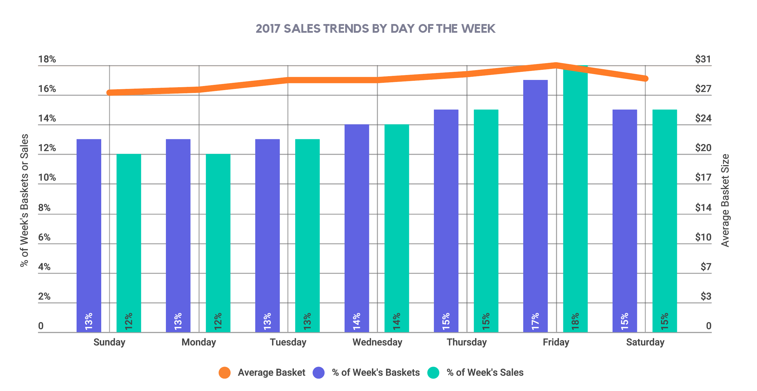 2017 SALES TRENDS BY DAY OF THE WEEK