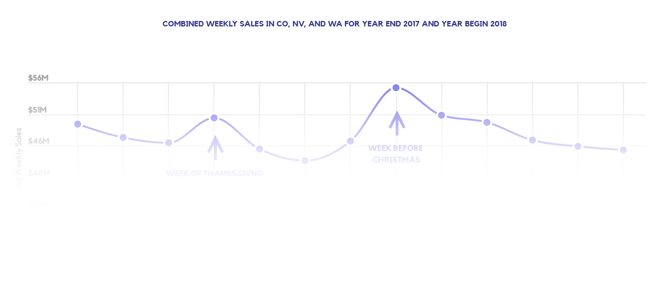 COMBINED WEEKLY SALES IN CO, NV, AND WA FOR YEAR END 2017 AND YEAR BEGIN 2018