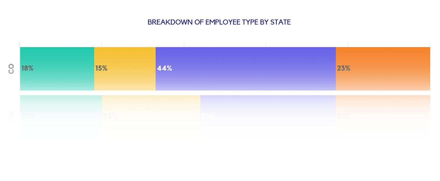 BREAKDOWN OF EMPLOYEE TYPE BY STATE
