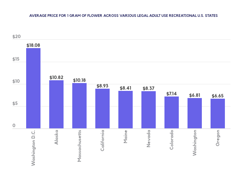 Average cost of 1 gram of cannabis across legal adult use recreations U.S. states