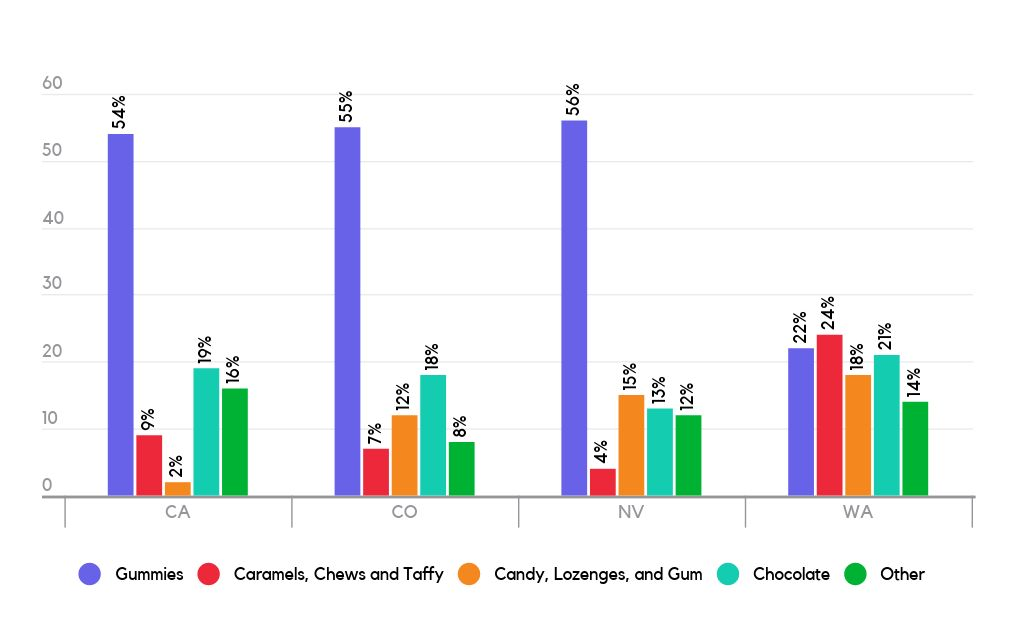 % of Cannabis Market Share of Edibles Segments by State