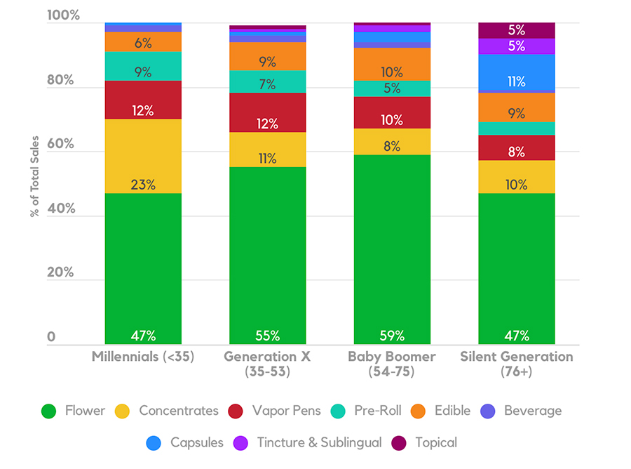 Cannabis category share by generation
