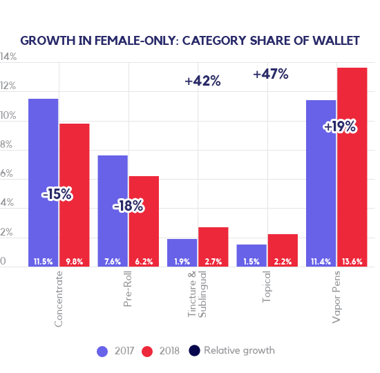 Cannabis growth in female-only category share of wallet