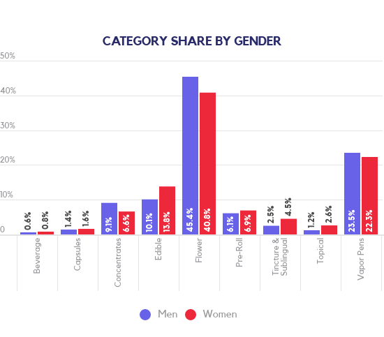Cannabis category share by gender