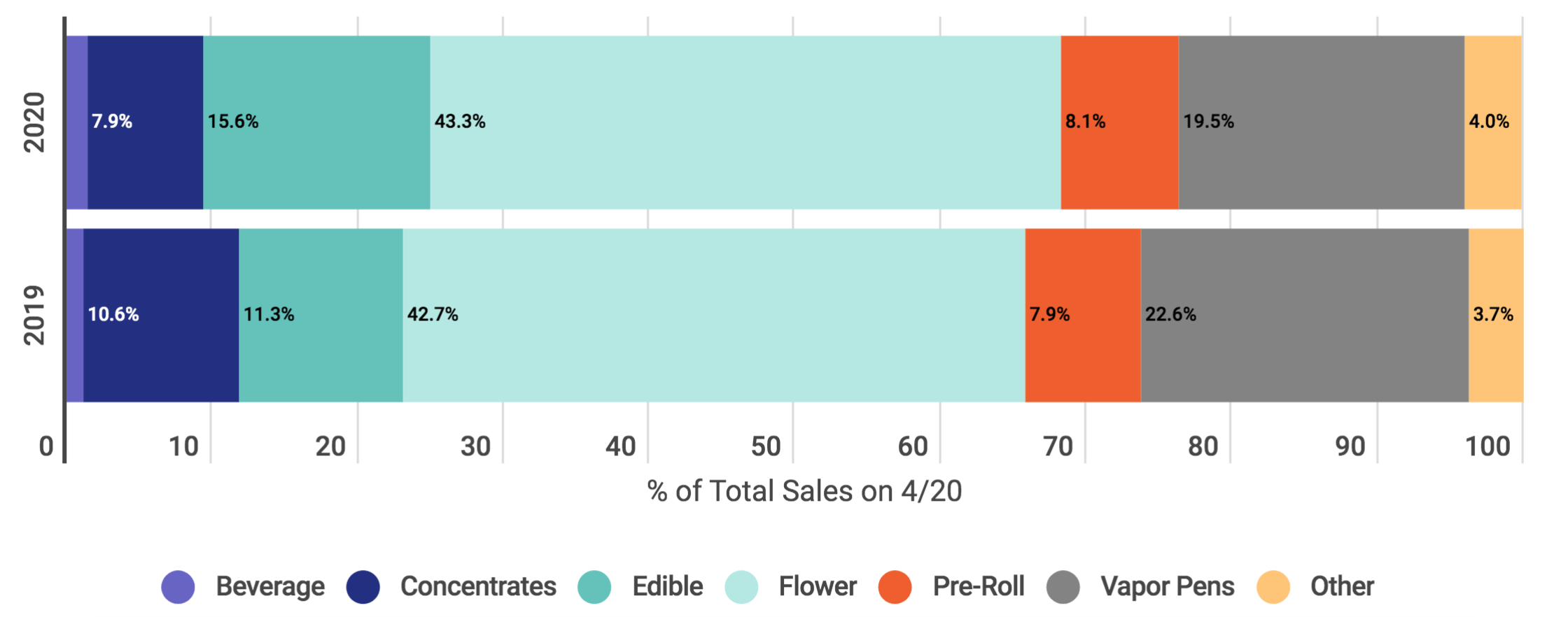 Cannabis category market share on 4/20